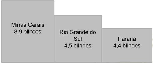 Leite em Minas Gerais